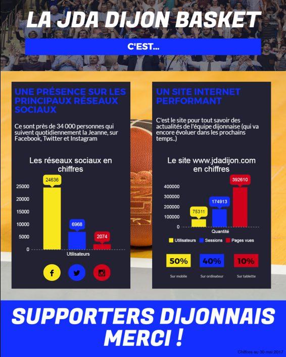La JDA Dijon Basket en chiffres