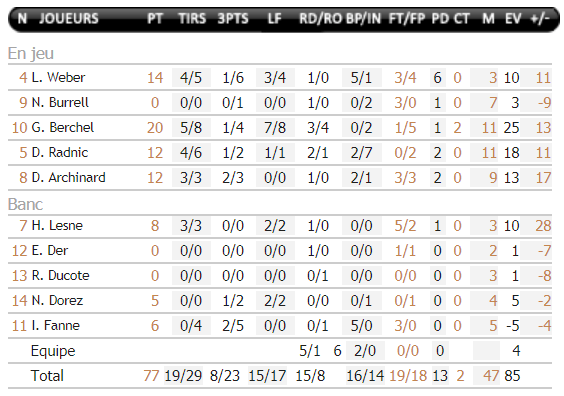 stats espoirs